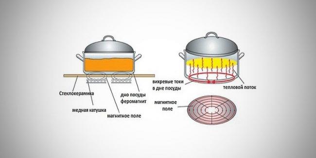 Принцип работы стеклокерамической плиты