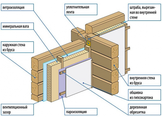 Схема теплоизоляции стен бани минватой