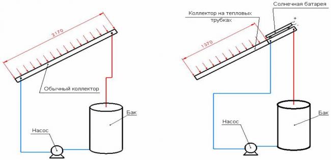 Строение плоского и вакуумного солнечных коллекторов