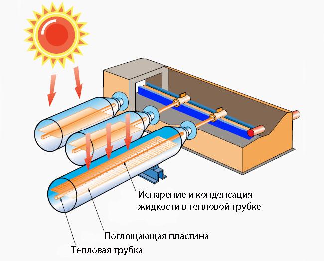 Строение вакуумного солнечного коллектора