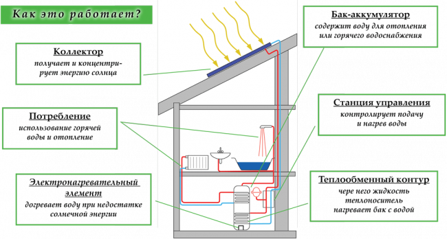 Принцип работы солнечного коллектора для нагрева воды