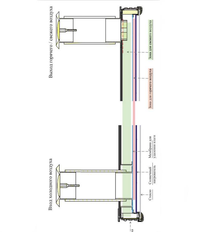 Строение солнечного воздушного коллектора
