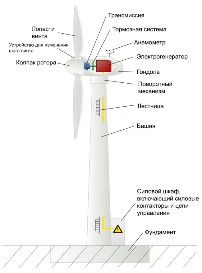 Схема всех составляющих ветрогенератора