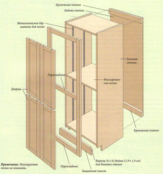 Схема сборки кухонного пенала своими руками