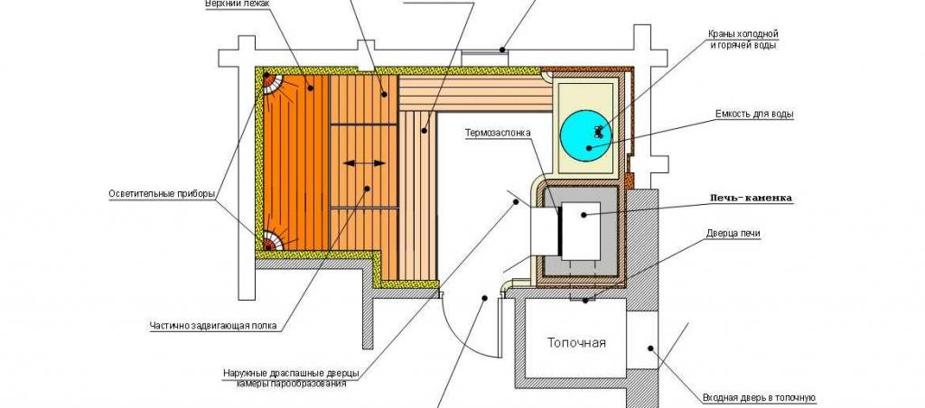 Проекты бань: 60 лучших идей для строительства