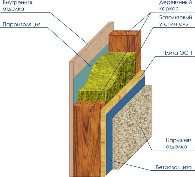 Схема утепления стен сборно-разборного дома