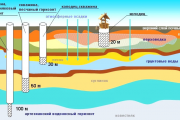 Фото 7 Анализ воды из скважины: типы показателей, этапы проведения и стоимость