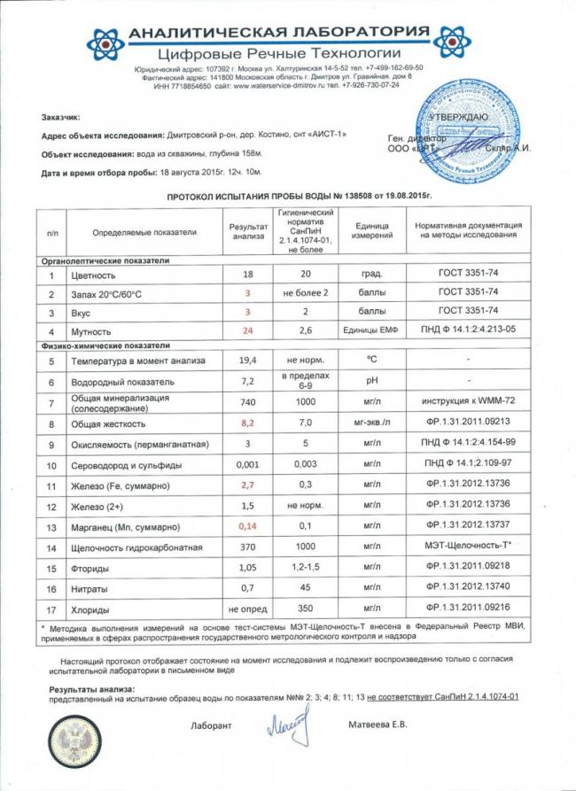 Пример грамотного химического анализа воды из аккредитованой лаборатории СЭС