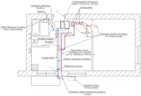 Вариант монтажа канального кондиционера в помещении с подмесом наружного воздуха