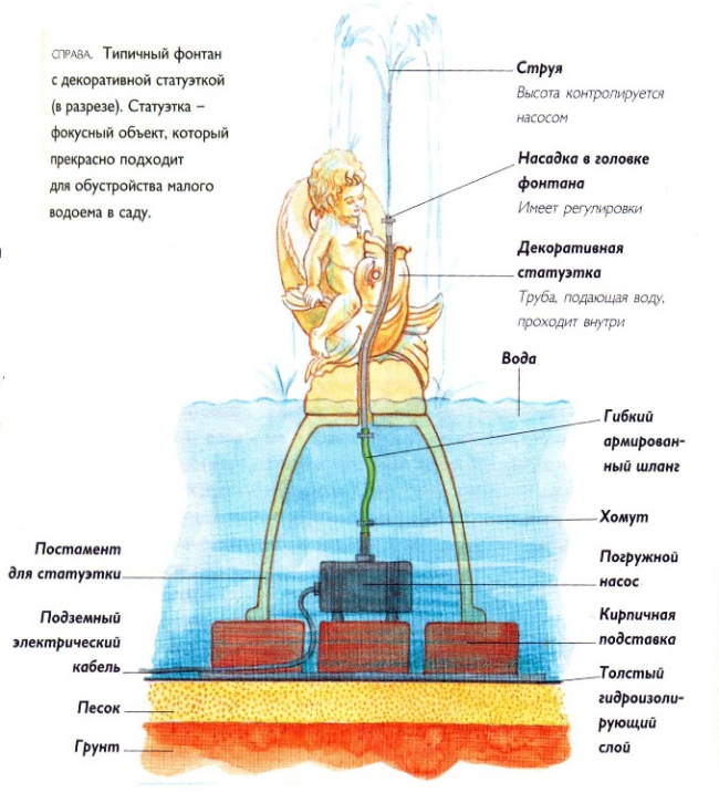 Схема установки небольшого фонтана
