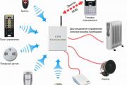 Фото 8 Охранные системы для дачи: современные виды сигнализаций и критерии правильного выбора