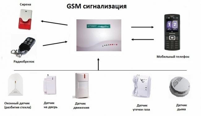 Система GSM сигнализации