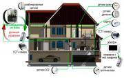 Фото 3 Охранные системы для дачи: современные виды сигнализаций и критерии правильного выбора
