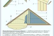 Фото 14 Фронтоны частных домов: виды конструкций, обшивка и варианты монтажа