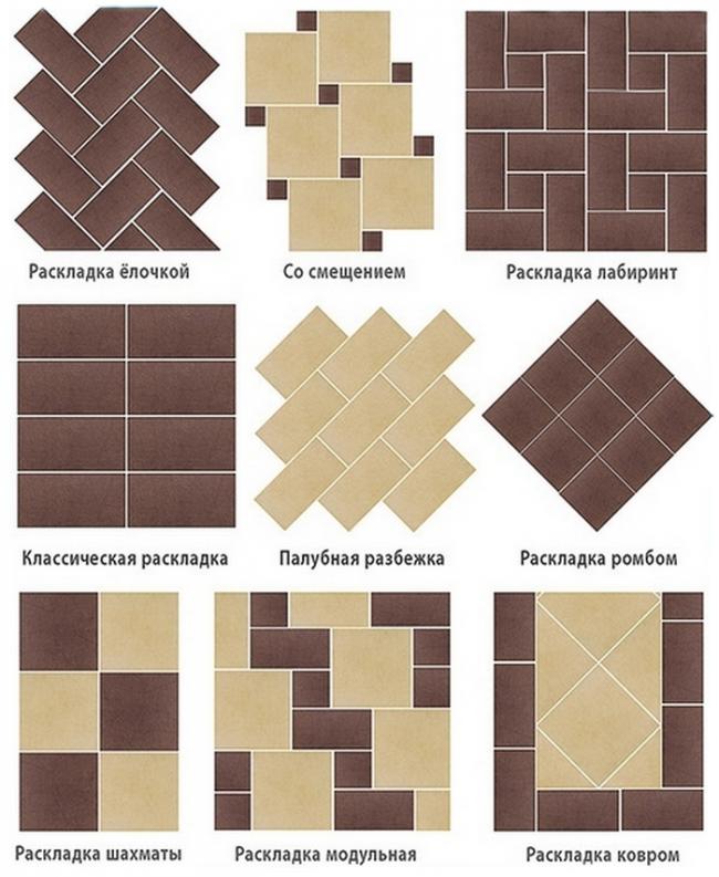 Наиболее популярные варианты укладки плитки
