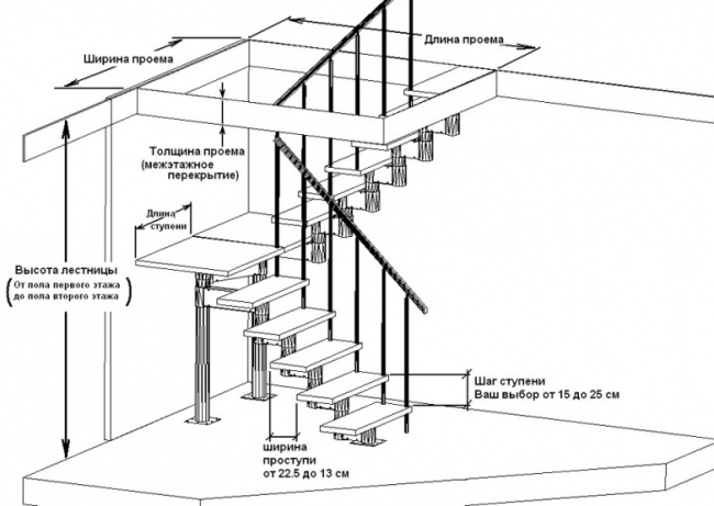 Расчёт п-образной конструкции на второй этаж