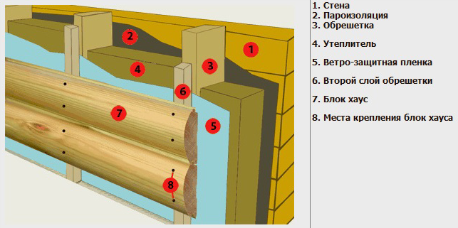 Схема монтажа блок хауса на деревянном доме