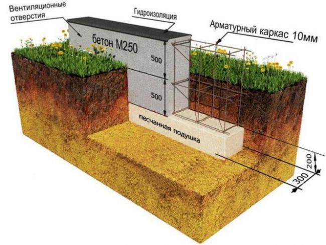 Правильно выбранный фундамент поможет сохранить строение
