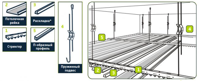 Строение подвесной системы