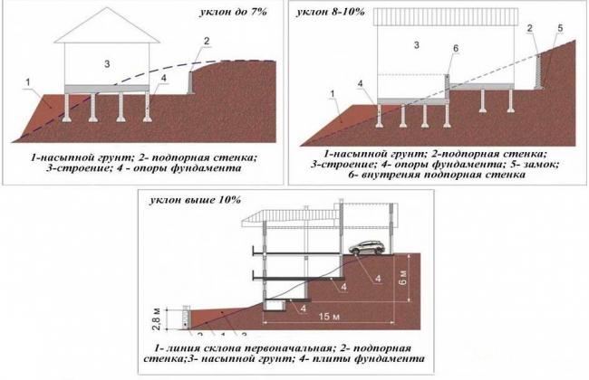 Примеры устройства строительной площадки и фундамента на участке со склоном