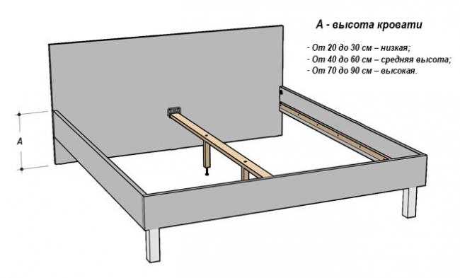 Разновидности кроватей по высоте
