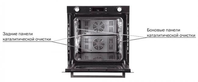 Автоматизированный процесс обеспечит легкость в уходе за кухонной техникой