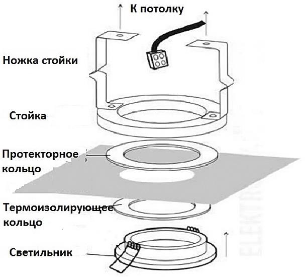 Схема размещения на регулируемую стойку