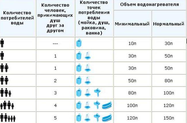 Таблица для вычисления правильного объема бойлера для семьи. Бойлер на 50 литров - оптимальное решение для семьи не более 2 человек