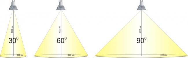 По углу рассеивания можно судить о распространении светового потока в пространстве