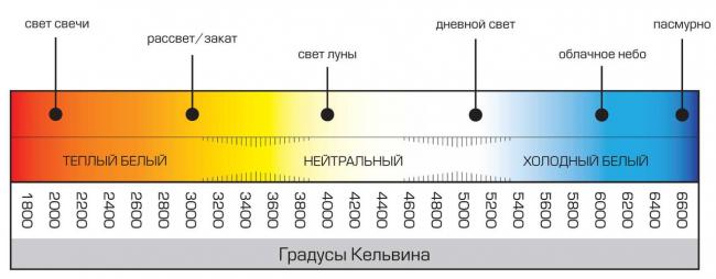 Шкала световой температуры