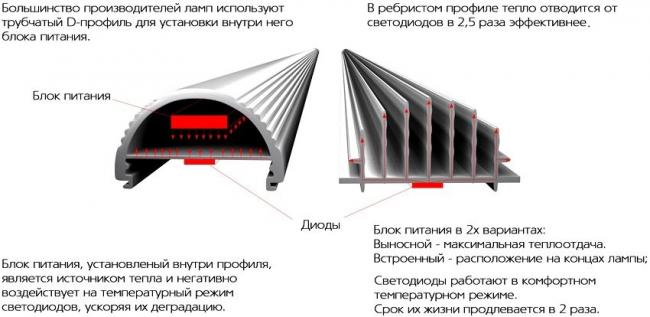 Виды радиаторов охлаждения