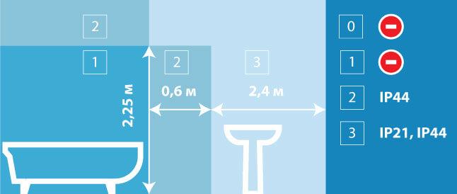 Минимальные классы защищенности светильников в зависимости от зоны применения