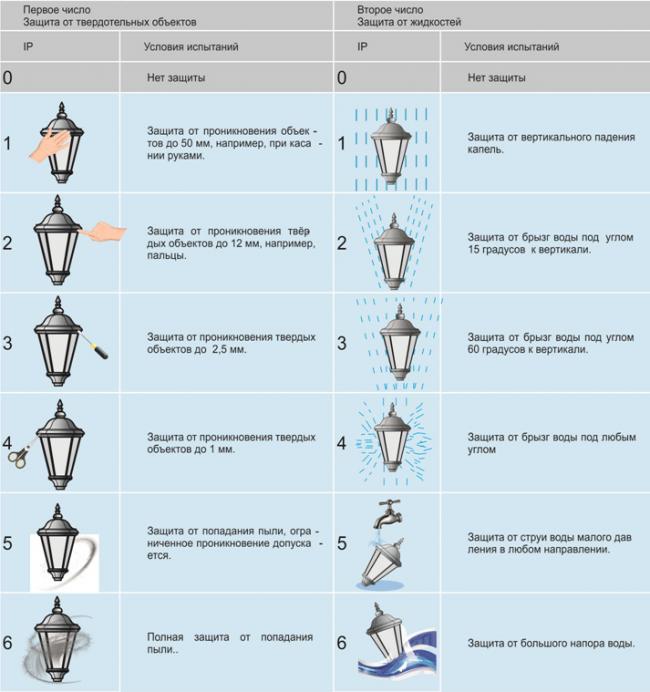 Классификация светильников по степени защиты от влаги и пыли