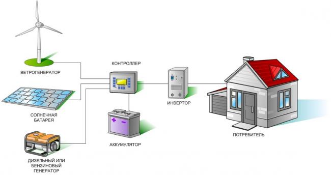 Подробная схема подключения ветрогенератора, прямое соединение ветряка с аккумулятором