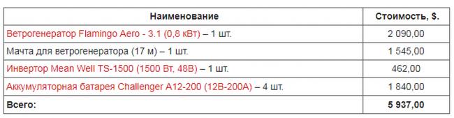 Пример состава и стоимости ветрогенераторной станции