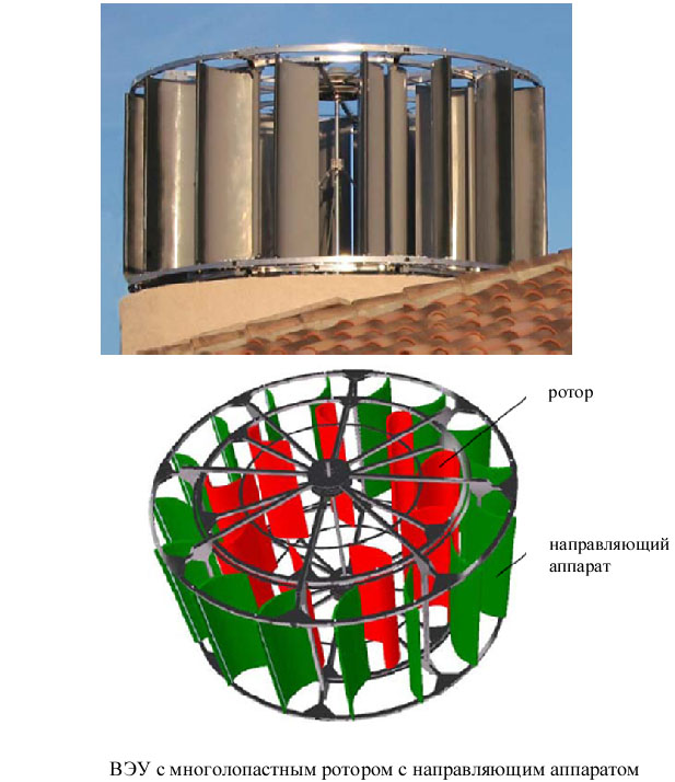 Схема многолопастного ротора