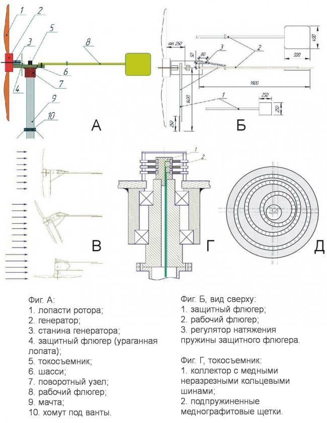 Горизонтальный ветрогенератор с лопастным ротором