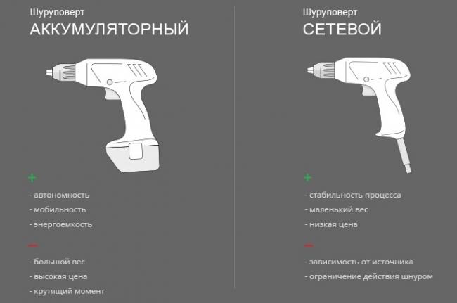 Сравнение аккумуляторного и сетевого шуруповертов
