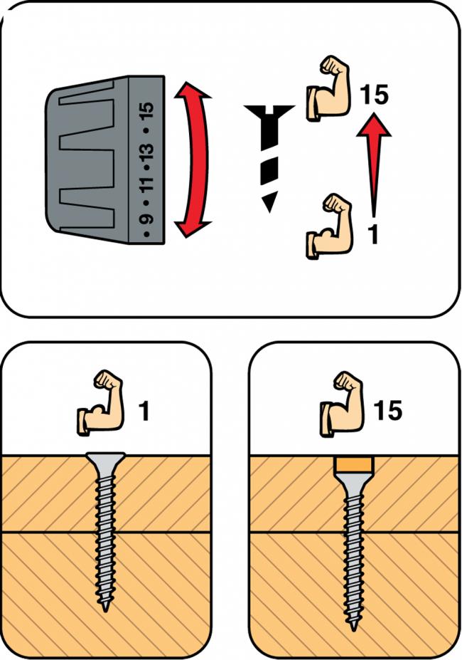 От крутящего момента зависит сможет ли шуруповерт только вкрутить саморез в дерево или будет с легкостью прогрызать бетон