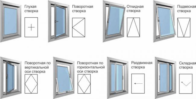 Виды механизмов открывания окна
