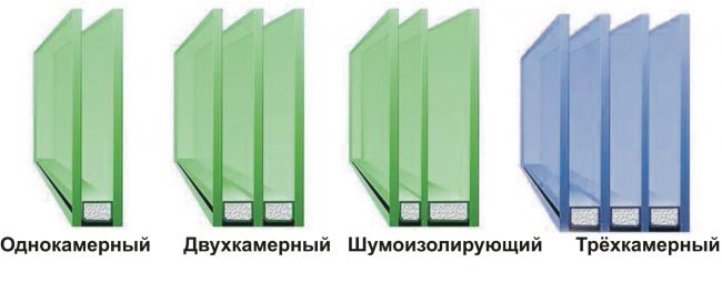 Наиболее распространенные виды стеклопакетов