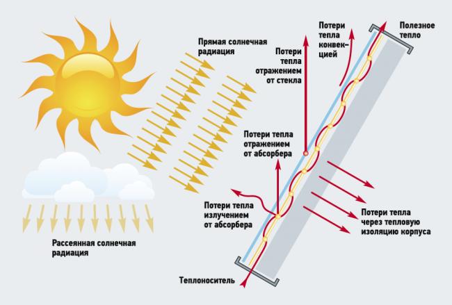 Схема теплового баланса солнечного коллектора