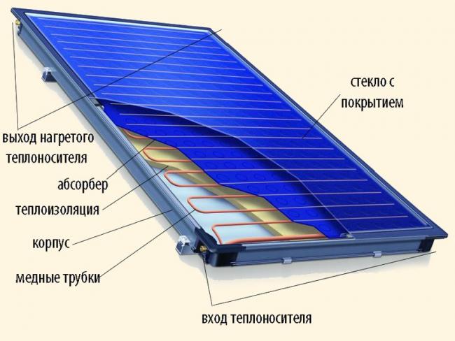 Строение солнечного коллектора для нагрева воды