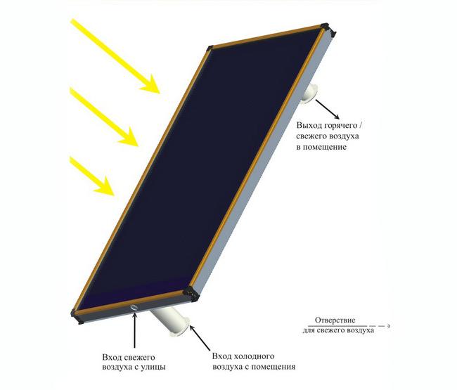 Принцип работы солнечного воздушного коллектора