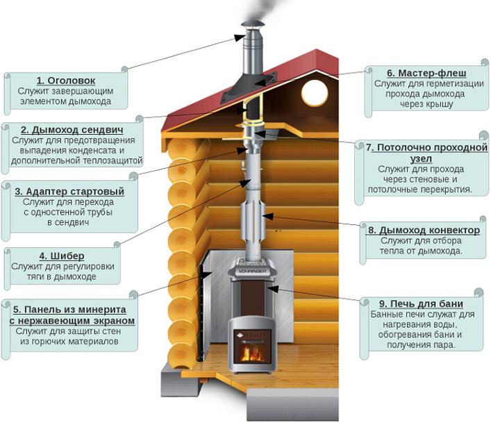 Схема устройства дымохода для бани