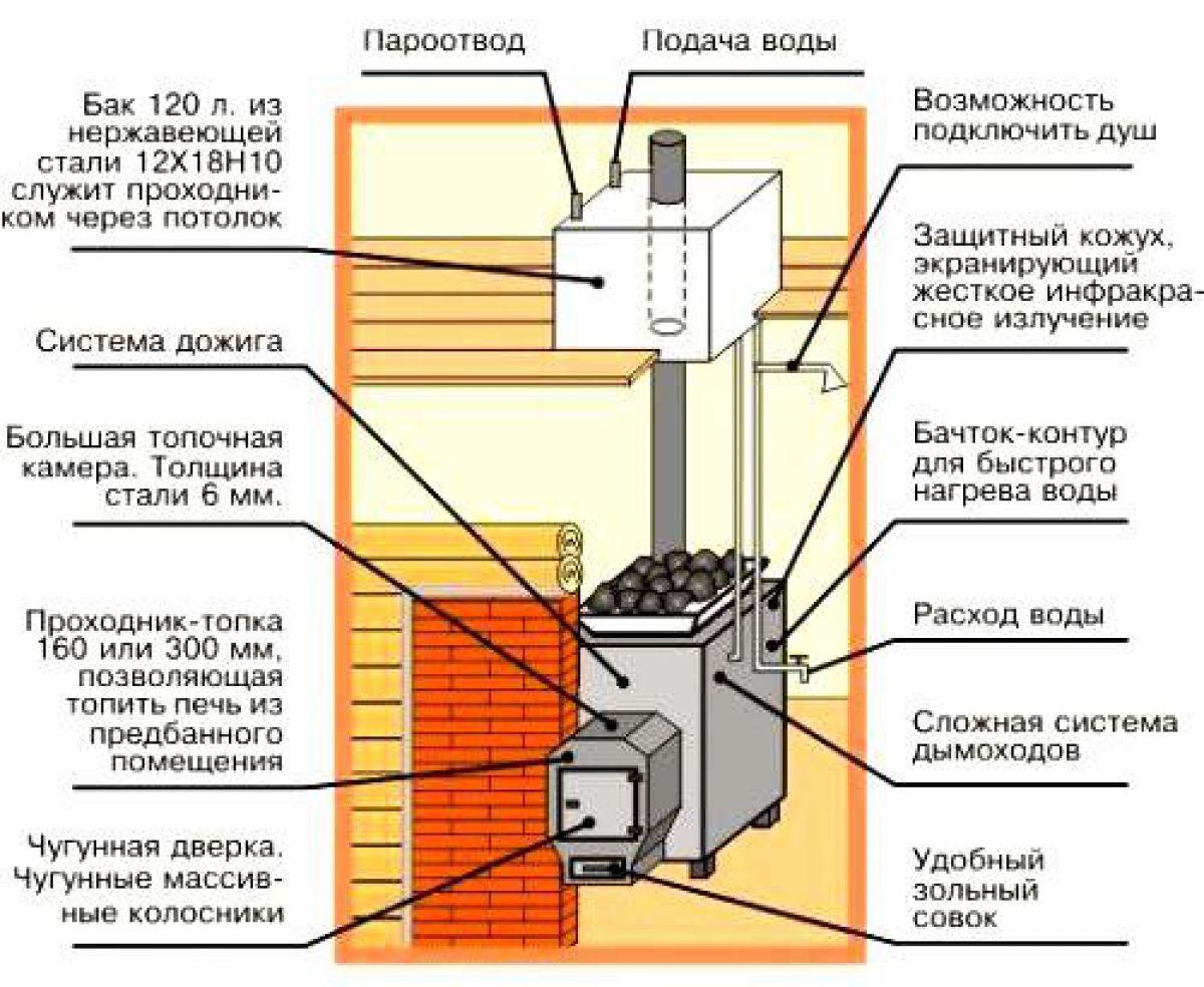 Установка банной печи и дымохода