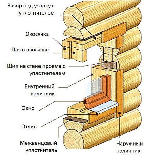 Рис. 1. Схема установки металлопластикового окна в деревянной стене