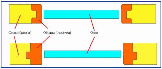 Рис. 3 Монтаж обкосячки для металлопластикового окна