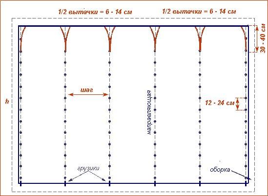 Общая схема раскроя французской шторы